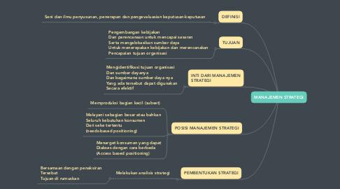 Mind Map: MANAJEMEN STRATEGI