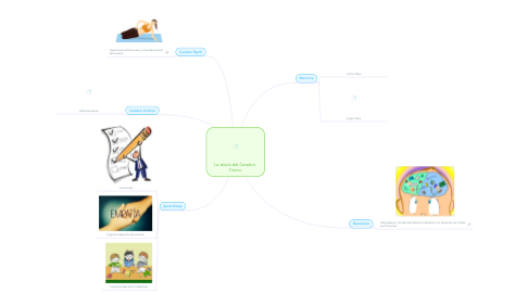Mind Map: La teoría del Cerebro  Triuno.