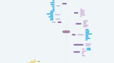 Mind Map: Точки касания