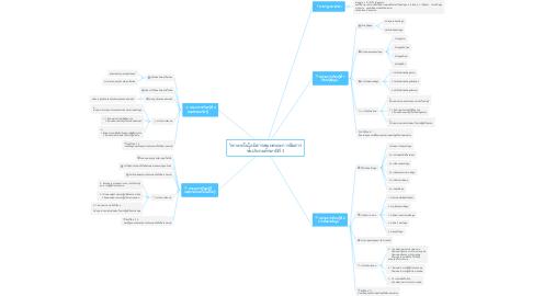 Mind Map: วิชาเทคโนโลยีสารสนเทศและการสื่อสาร ชั้นประถมศึกษาปีที่ 3
