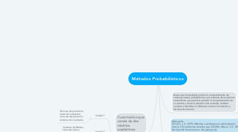 Mind Map: Métodos Probabilísticos
