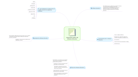 Mind Map: organizador grafico del software educativo
