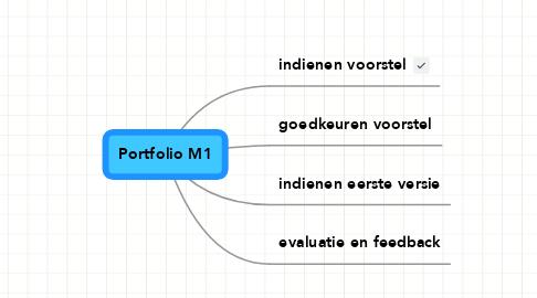 Mind Map: Portfolio M1