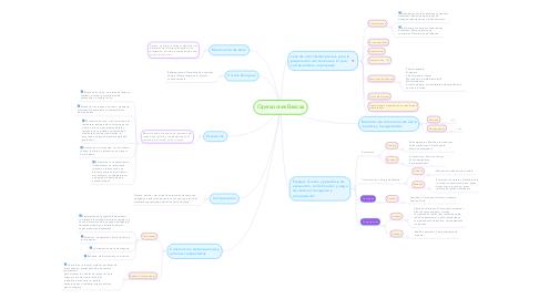 Mind Map: Operaciones Basicas