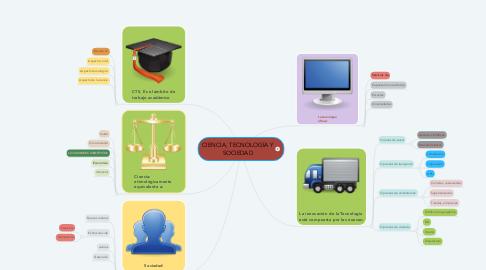 Mind Map: CIENCIA, TECNOLOGÍA Y SOCIEDAD