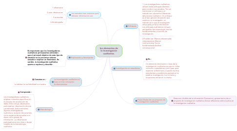 Mind Map: los elementos de la Investigación cualitativa.