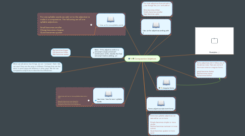 Mind Map: Comparative Adjetives