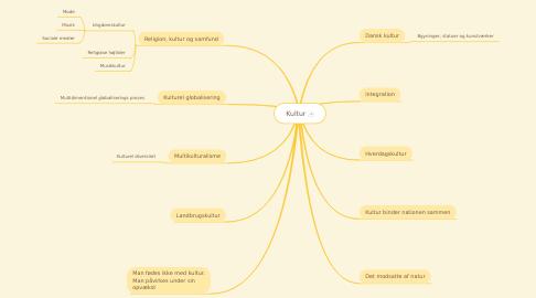 Mind Map: Kultur