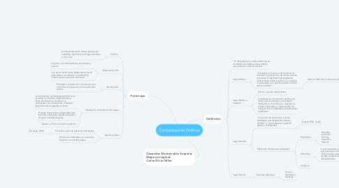 Mind Map: Comunicación Política
