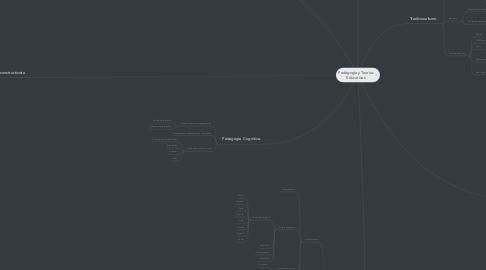 Mind Map: Pedagogía y Teorías Educativas