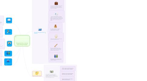 Mind Map: Negociación y ventas (empresas privadas)