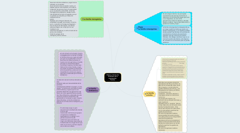 Mind Map: Etapas y formas de evolución de la organización  familiar