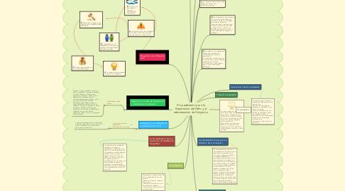Mind Map: Procedimiento para la Reparación del Daño y la Indemnización de Perjuicios.