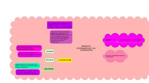 Mind Map: PRODUCTO  FITOTERAPEUTICO Y SU  CLASIFICACION