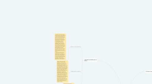 Mind Map: La evolución de la familia según Federico Engels
