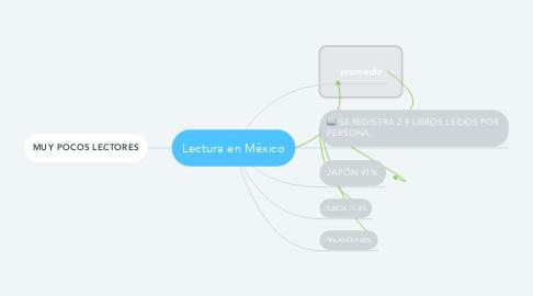 Mind Map: Lectura en México