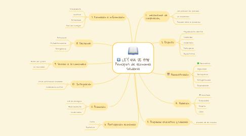 Mind Map: LEY 454 DE 1998 Principios de economía solidaria