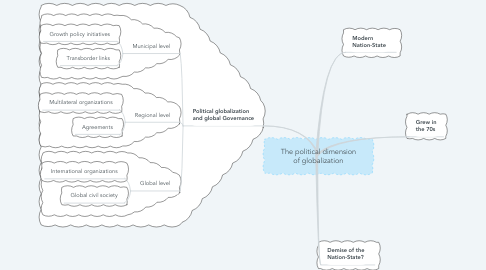 Mind Map: The political dimension of globalization