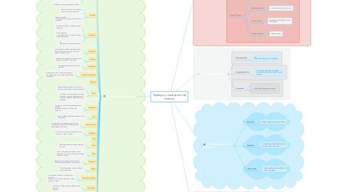 Mind Map: Tipología y clasificación de eventos