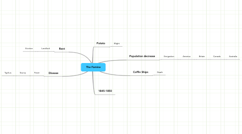 Mind Map: The Famine