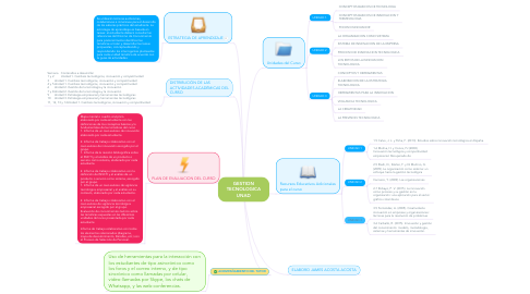 Mind Map: GESTION TECNOLOGICA UNAD