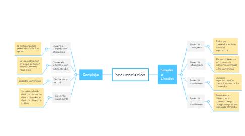 Mind Map: Secuenciación