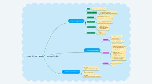 Mind Map: หน่วยการเรียนรู้ที่ 1 ซอฟต์แวร์       ชั้นประถมศึกษาปีที่ 4