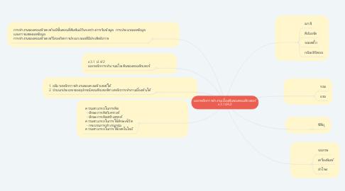 Mind Map: บอกหลักการทำงานเบื้องต้นของคอมพิวเตอร์ ง 3.1ป4/2