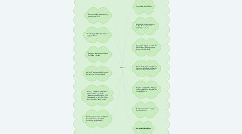 Mind Map: Bioetica