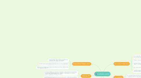 Mind Map: Los Restaurantes