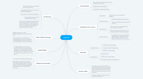 Mind Map: Identitet