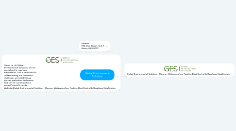 Mind Map: Global Environmental Solutions