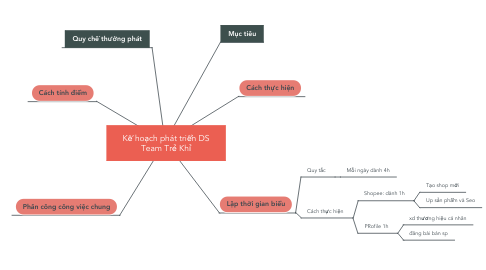 Mind Map: Kế hoạch phát triển DS Team Trẻ Khỉ