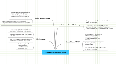 Mind Map: Marketing Touch Points