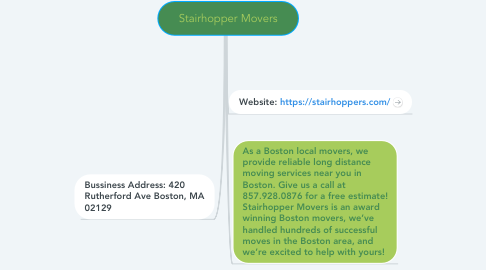 Mind Map: Stairhopper Movers