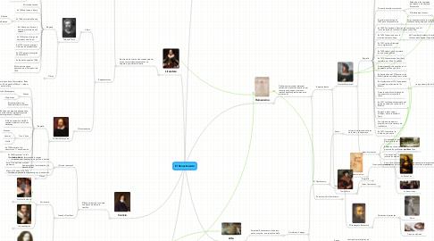 Mind Map: El Renacimiento