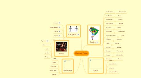 Mind Map: Meiriceá Theas