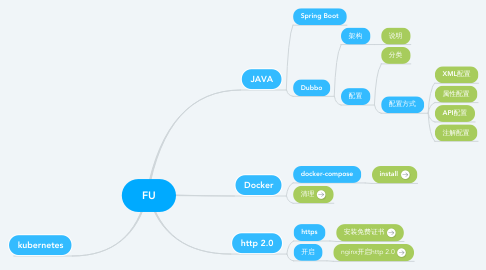 Mind Map: FU