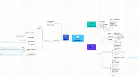 Mind Map: Literatura barroca