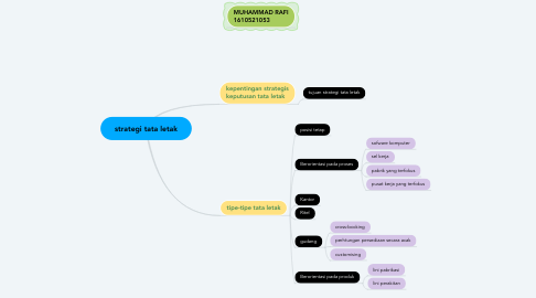 Mind Map: strategi tata letak