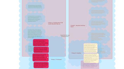 Mind Map: Kode Etik Psikologi (Prinsip Umum)