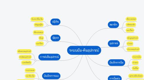 Mind Map: ระบบยืม-คืนอุปกรณ์