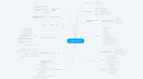 """Mind Map: cour gestion de projet 2 """"management des couts"""""""