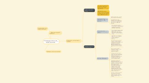 Mind Map: Metodología básica del diseño curricular