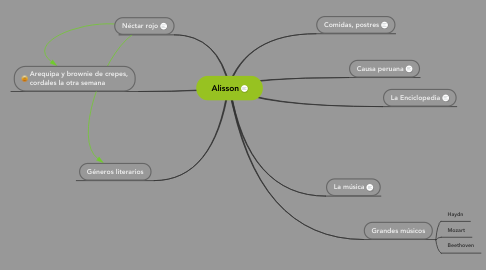 Mind Map: Alisson