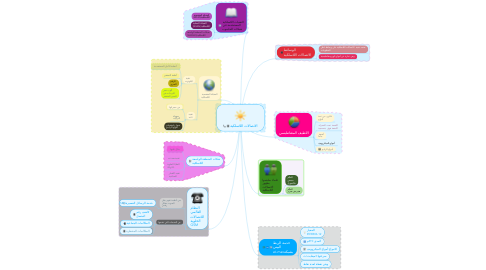 Mind Map: الاتصالات اللاسلكية
