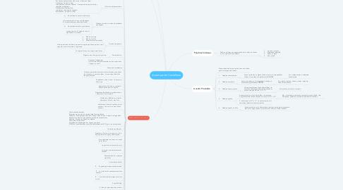 Mind Map: Acentuación Castellana