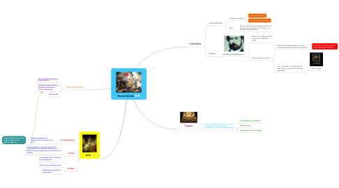 Mind Map: Romantisismo
