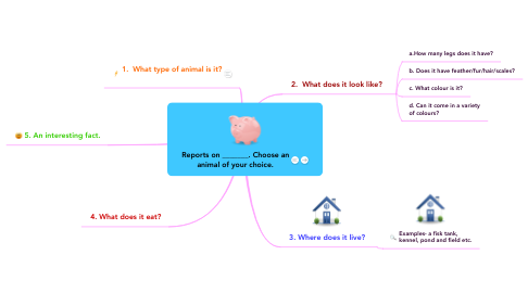 Mind Map: Reports on _______. Choose an animal of your choice.