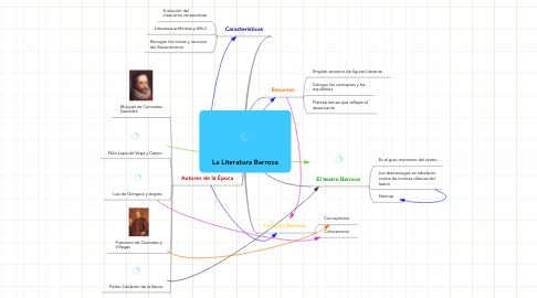 Mind Map: La Literatura Barroca